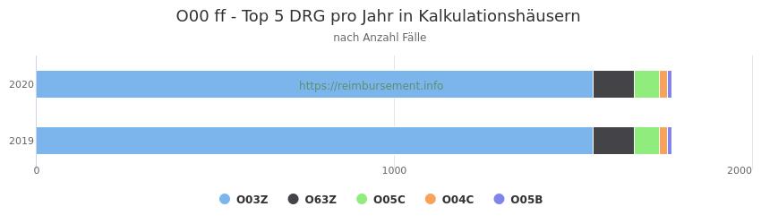 O00 Verteilung und Anzahl der zuordnungsrelevanten Fallpauschalen (DRG) zur Hauptdiagnose (ICD-10 Codes) pro Jahr, in den Kalkulationskrankenhäusern.