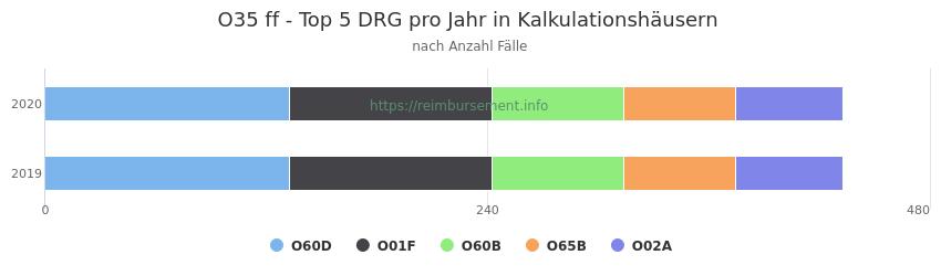 O35 Verteilung und Anzahl der zuordnungsrelevanten Fallpauschalen (DRG) zur Hauptdiagnose (ICD-10 Codes) pro Jahr, in den Kalkulationskrankenhäusern.