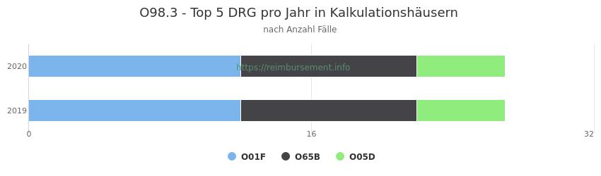 O98.3 Verteilung und Anzahl der zuordnungsrelevanten Fallpauschalen (DRG) zur Hauptdiagnose (ICD-10 Codes) pro Jahr, in den Kalkulationskrankenhäusern.