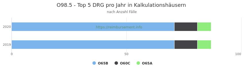 O98.5 Verteilung und Anzahl der zuordnungsrelevanten Fallpauschalen (DRG) zur Hauptdiagnose (ICD-10 Codes) pro Jahr, in den Kalkulationskrankenhäusern.