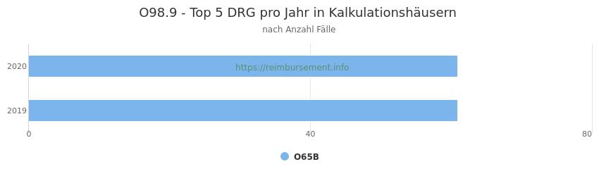 O98.9 Verteilung und Anzahl der zuordnungsrelevanten Fallpauschalen (DRG) zur Hauptdiagnose (ICD-10 Codes) pro Jahr, in den Kalkulationskrankenhäusern.