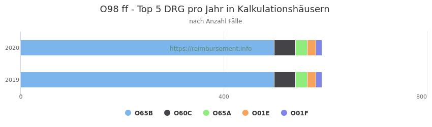 O98 Verteilung und Anzahl der zuordnungsrelevanten Fallpauschalen (DRG) zur Hauptdiagnose (ICD-10 Codes) pro Jahr, in den Kalkulationskrankenhäusern.