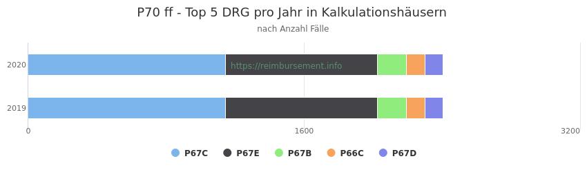 P70 Verteilung und Anzahl der zuordnungsrelevanten Fallpauschalen (DRG) zur Hauptdiagnose (ICD-10 Codes) pro Jahr, in den Kalkulationskrankenhäusern.
