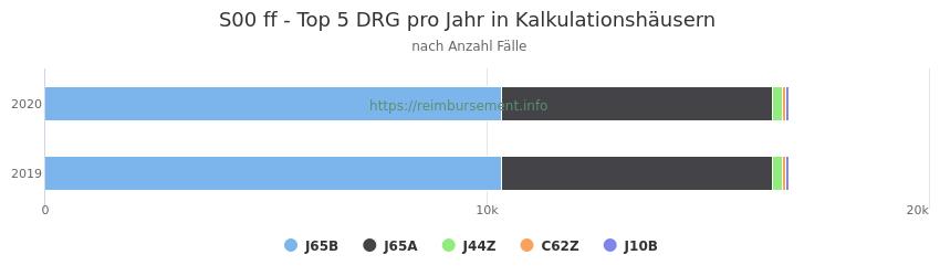 S00 Verteilung und Anzahl der zuordnungsrelevanten Fallpauschalen (DRG) zur Hauptdiagnose (ICD-10 Codes) pro Jahr, in den Kalkulationskrankenhäusern.