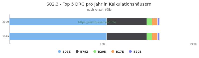 S02.3 Verteilung und Anzahl der zuordnungsrelevanten Fallpauschalen (DRG) zur Hauptdiagnose (ICD-10 Codes) pro Jahr, in den Kalkulationskrankenhäusern.
