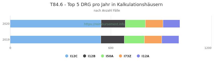 T84.6 Verteilung und Anzahl der zuordnungsrelevanten Fallpauschalen (DRG) zur Hauptdiagnose (ICD-10 Codes) pro Jahr, in den Kalkulationskrankenhäusern.