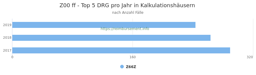 Z00 Verteilung und Anzahl der zuordnungsrelevanten Fallpauschalen (DRG) zur Hauptdiagnose (ICD-10 Codes) pro Jahr, in den Kalkulationskrankenhäusern.