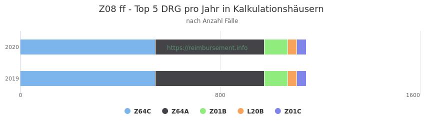 Z08 Verteilung und Anzahl der zuordnungsrelevanten Fallpauschalen (DRG) zur Hauptdiagnose (ICD-10 Codes) pro Jahr, in den Kalkulationskrankenhäusern.