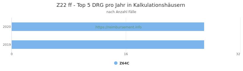 Z22 Verteilung und Anzahl der zuordnungsrelevanten Fallpauschalen (DRG) zur Hauptdiagnose (ICD-10 Codes) pro Jahr, in den Kalkulationskrankenhäusern.