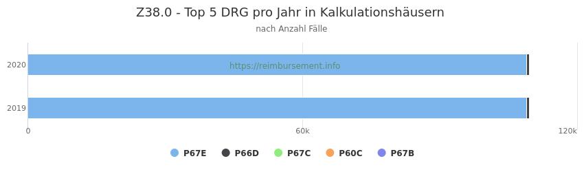 Z38.0 Verteilung und Anzahl der zuordnungsrelevanten Fallpauschalen (DRG) zur Hauptdiagnose (ICD-10 Codes) pro Jahr, in den Kalkulationskrankenhäusern.