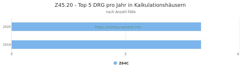 Z45.20 Verteilung und Anzahl der zuordnungsrelevanten Fallpauschalen (DRG) zur Hauptdiagnose (ICD-10 Codes) pro Jahr, in den Kalkulationskrankenhäusern.