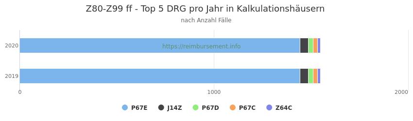Z80-Z99 Verteilung und Anzahl der zuordnungsrelevanten Fallpauschalen (DRG) zur Hauptdiagnose (ICD-10 Codes) pro Jahr, in den Kalkulationskrankenhäusern.