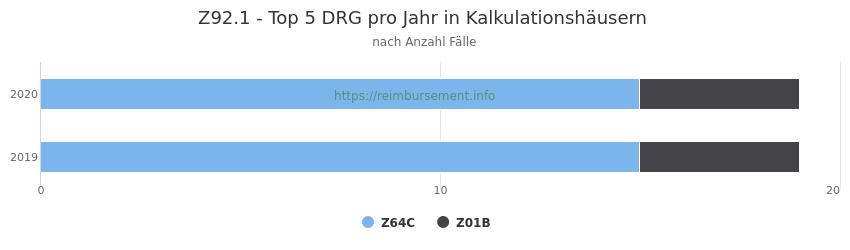 Z92.1 Verteilung und Anzahl der zuordnungsrelevanten Fallpauschalen (DRG) zur Hauptdiagnose (ICD-10 Codes) pro Jahr, in den Kalkulationskrankenhäusern.