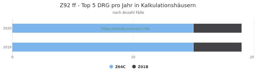 Z92 Verteilung und Anzahl der zuordnungsrelevanten Fallpauschalen (DRG) zur Hauptdiagnose (ICD-10 Codes) pro Jahr, in den Kalkulationskrankenhäusern.