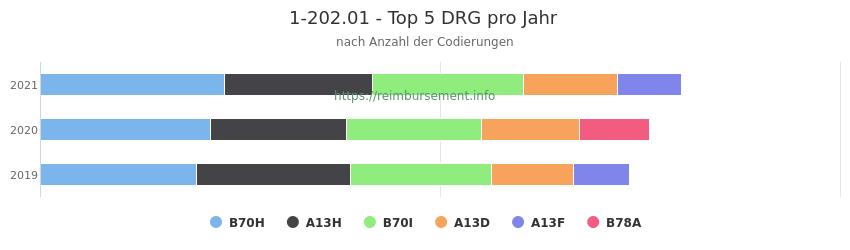 1-202.01 Verteilung und Anzahl der zuordnungsrelevanten Fallpauschalen (DRG) zur Prozedur (OPS Codes) pro Jahr
