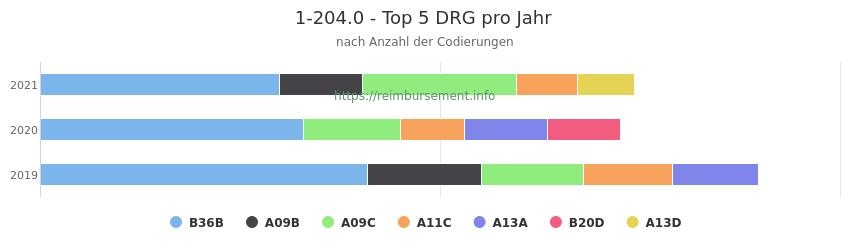 1-204.0 Verteilung und Anzahl der zuordnungsrelevanten Fallpauschalen (DRG) zur Prozedur (OPS Codes) pro Jahr