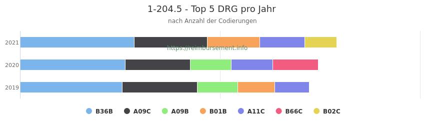 1-204.5 Verteilung und Anzahl der zuordnungsrelevanten Fallpauschalen (DRG) zur Prozedur (OPS Codes) pro Jahr
