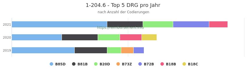 1-204.6 Verteilung und Anzahl der zuordnungsrelevanten Fallpauschalen (DRG) zur Prozedur (OPS Codes) pro Jahr