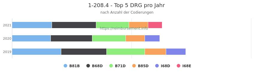 1-208.4 Verteilung und Anzahl der zuordnungsrelevanten Fallpauschalen (DRG) zur Prozedur (OPS Codes) pro Jahr
