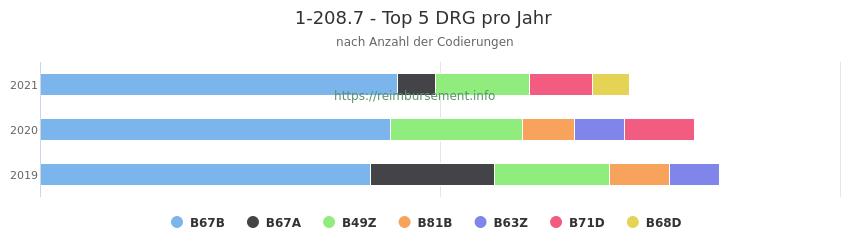 1-208.7 Verteilung und Anzahl der zuordnungsrelevanten Fallpauschalen (DRG) zur Prozedur (OPS Codes) pro Jahr