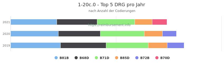 1-20c.0 Verteilung und Anzahl der zuordnungsrelevanten Fallpauschalen (DRG) zur Prozedur (OPS Codes) pro Jahr