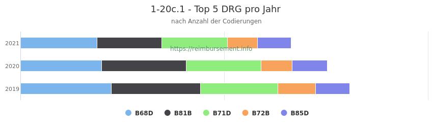 1-20c.1 Verteilung und Anzahl der zuordnungsrelevanten Fallpauschalen (DRG) zur Prozedur (OPS Codes) pro Jahr