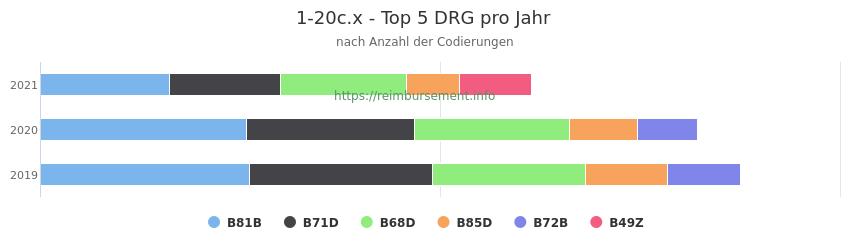 1-20c.x Verteilung und Anzahl der zuordnungsrelevanten Fallpauschalen (DRG) zur Prozedur (OPS Codes) pro Jahr