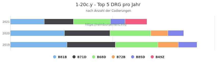 1-20c.y Verteilung und Anzahl der zuordnungsrelevanten Fallpauschalen (DRG) zur Prozedur (OPS Codes) pro Jahr