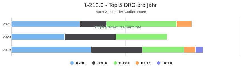1-212.0 Verteilung und Anzahl der zuordnungsrelevanten Fallpauschalen (DRG) zur Prozedur (OPS Codes) pro Jahr