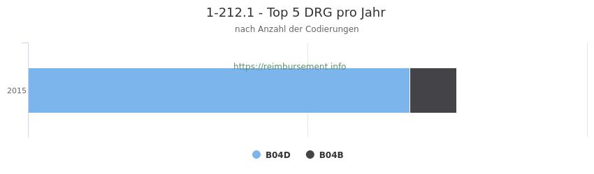1-212.1 Verteilung und Anzahl der zuordnungsrelevanten Fallpauschalen (DRG) zur Prozedur (OPS Codes) pro Jahr