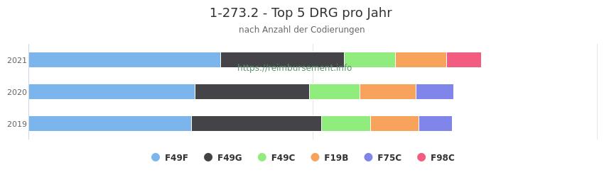 1-273.2 Verteilung und Anzahl der zuordnungsrelevanten Fallpauschalen (DRG) zur Prozedur (OPS Codes) pro Jahr