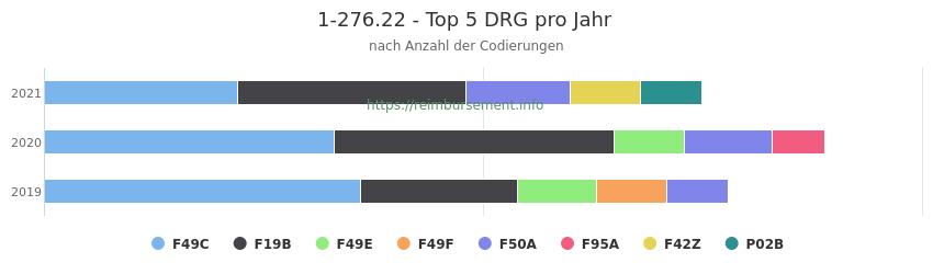 1-276.22 Verteilung und Anzahl der zuordnungsrelevanten Fallpauschalen (DRG) zur Prozedur (OPS Codes) pro Jahr