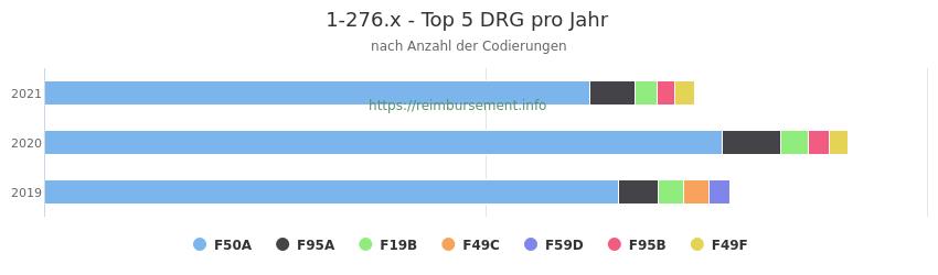 1-276.x Verteilung und Anzahl der zuordnungsrelevanten Fallpauschalen (DRG) zur Prozedur (OPS Codes) pro Jahr
