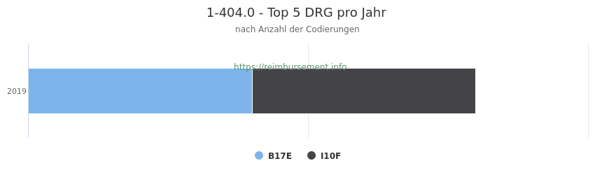 1-404.0 Verteilung und Anzahl der zuordnungsrelevanten Fallpauschalen (DRG) zur Prozedur (OPS Codes) pro Jahr