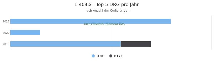 1-404.x Verteilung und Anzahl der zuordnungsrelevanten Fallpauschalen (DRG) zur Prozedur (OPS Codes) pro Jahr