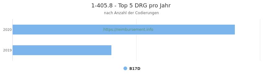 1-405.8 Verteilung und Anzahl der zuordnungsrelevanten Fallpauschalen (DRG) zur Prozedur (OPS Codes) pro Jahr