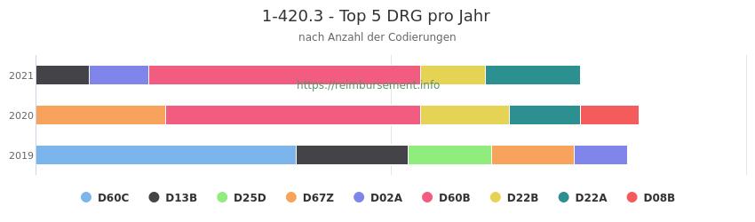 1-420.3 Verteilung und Anzahl der zuordnungsrelevanten Fallpauschalen (DRG) zur Prozedur (OPS Codes) pro Jahr