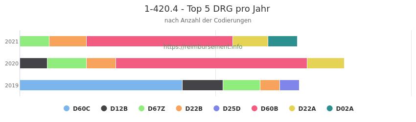 1-420.4 Verteilung und Anzahl der zuordnungsrelevanten Fallpauschalen (DRG) zur Prozedur (OPS Codes) pro Jahr