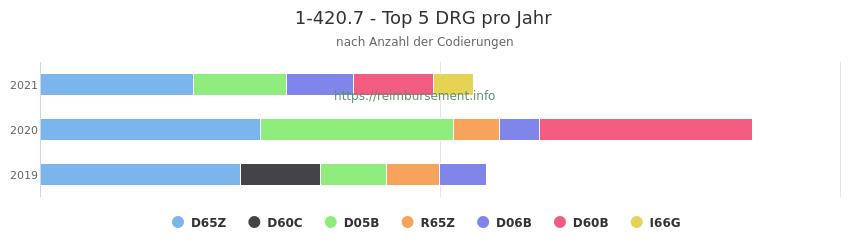 1-420.7 Verteilung und Anzahl der zuordnungsrelevanten Fallpauschalen (DRG) zur Prozedur (OPS Codes) pro Jahr