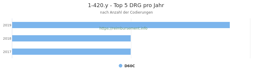 1-420.y Verteilung und Anzahl der zuordnungsrelevanten Fallpauschalen (DRG) zur Prozedur (OPS Codes) pro Jahr