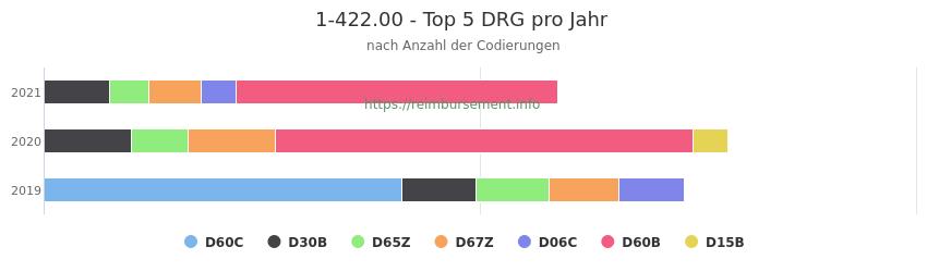 1-422.00 Verteilung und Anzahl der zuordnungsrelevanten Fallpauschalen (DRG) zur Prozedur (OPS Codes) pro Jahr