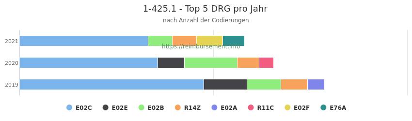 1-425.1 Verteilung und Anzahl der zuordnungsrelevanten Fallpauschalen (DRG) zur Prozedur (OPS Codes) pro Jahr