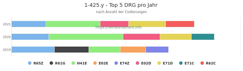 1-425.y Verteilung und Anzahl der zuordnungsrelevanten Fallpauschalen (DRG) zur Prozedur (OPS Codes) pro Jahr