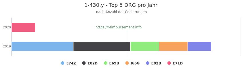 1-430.y Verteilung und Anzahl der zuordnungsrelevanten Fallpauschalen (DRG) zur Prozedur (OPS Codes) pro Jahr