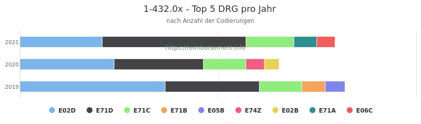 1-432.0x Verteilung und Anzahl der zuordnungsrelevanten Fallpauschalen (DRG) zur Prozedur (OPS Codes) pro Jahr