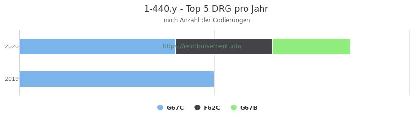 1-440.y Verteilung und Anzahl der zuordnungsrelevanten Fallpauschalen (DRG) zur Prozedur (OPS Codes) pro Jahr