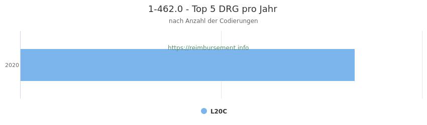 1-462.0 Verteilung und Anzahl der zuordnungsrelevanten Fallpauschalen (DRG) zur Prozedur (OPS Codes) pro Jahr
