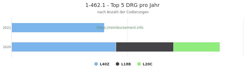 1-462.1 Verteilung und Anzahl der zuordnungsrelevanten Fallpauschalen (DRG) zur Prozedur (OPS Codes) pro Jahr