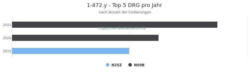 1-472.y Verteilung und Anzahl der zuordnungsrelevanten Fallpauschalen (DRG) zur Prozedur (OPS Codes) pro Jahr