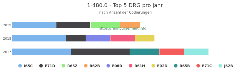 1-480.0 Verteilung und Anzahl der zuordnungsrelevanten Fallpauschalen (DRG) zur Prozedur (OPS Codes) pro Jahr